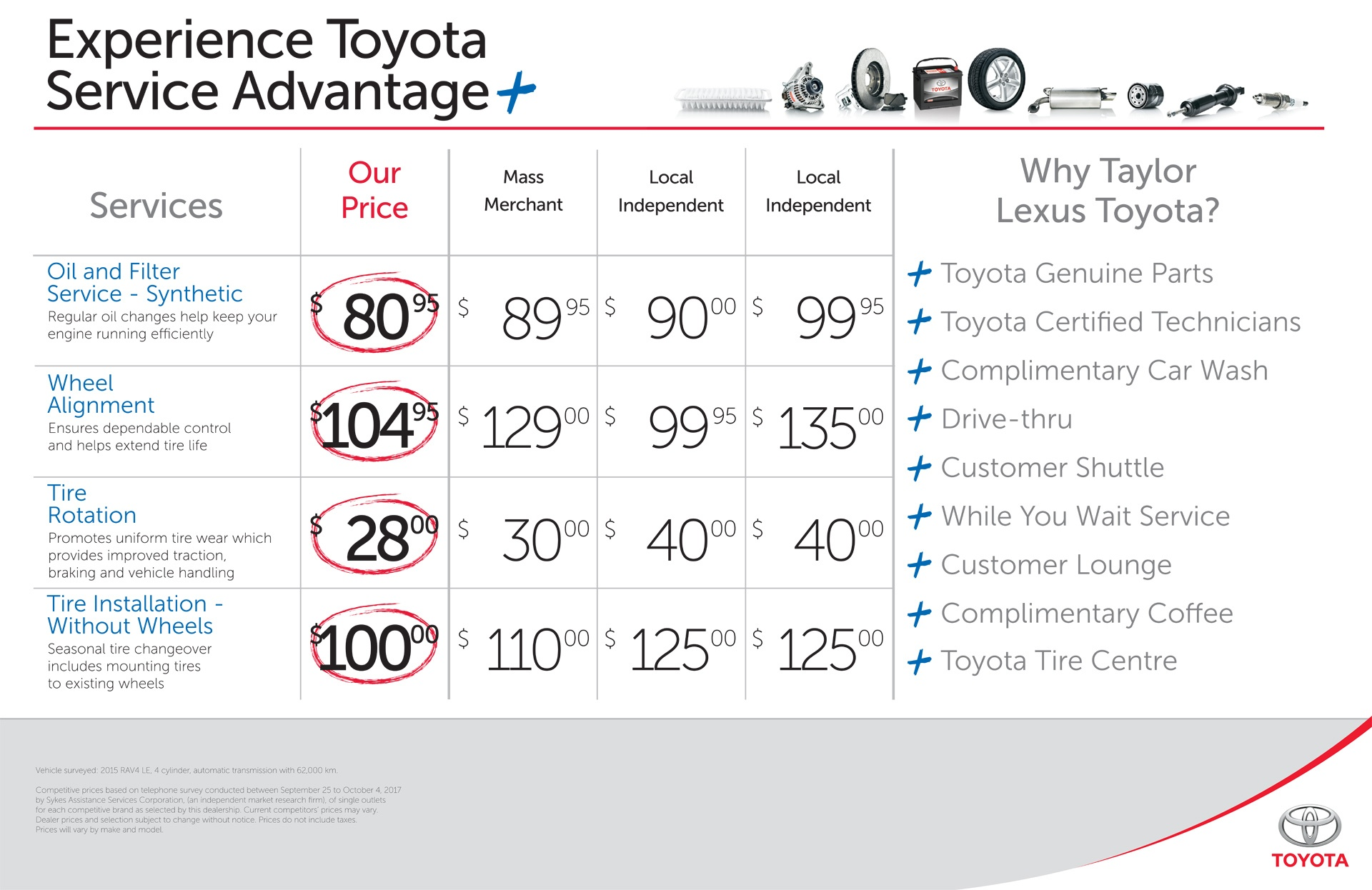 Compare Toyota Service Advantage