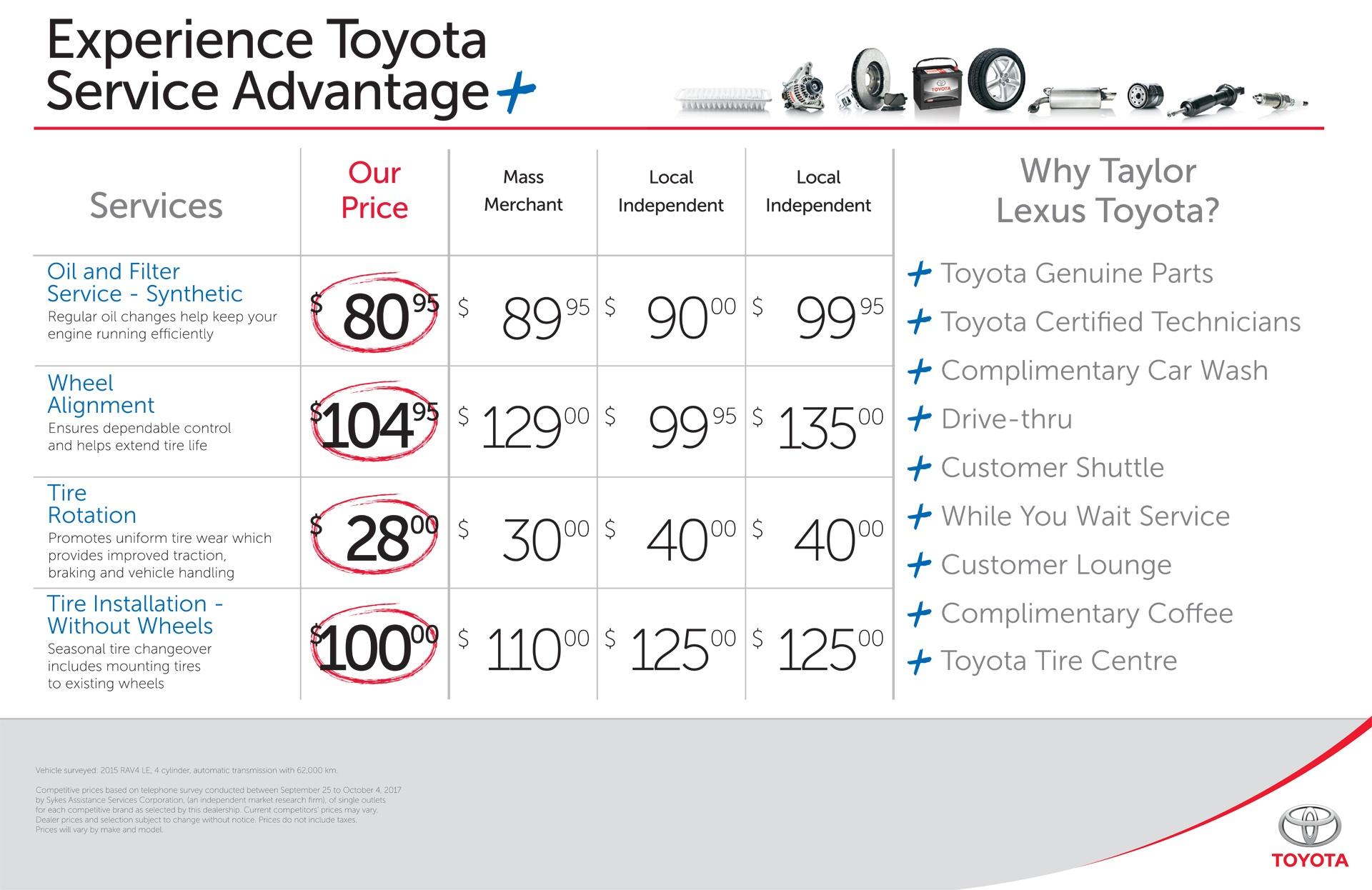 Compare Toyota Service Advantage